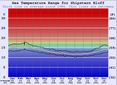 Shipstern Bluff Water Temperature Graph
