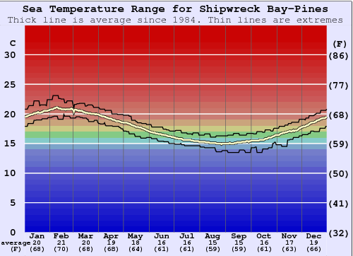 Shipwreck Bay-Pines Water Temperature Graph