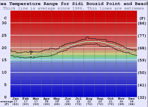 Sidi Bouzid Point and Beach Water Temperature Graph