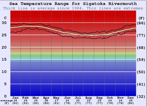 Sigatoka Rivermouth Water Temperature Graph