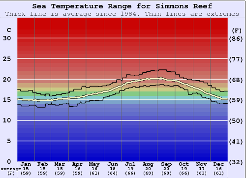 Simmons Reef Water Temperature Graph