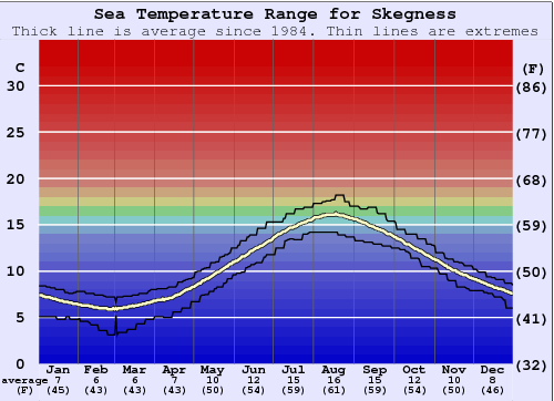 Skegness Water Temperature Graph