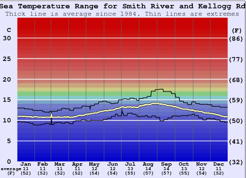 Smith River and Kellogg Rd Water Temperature Graph