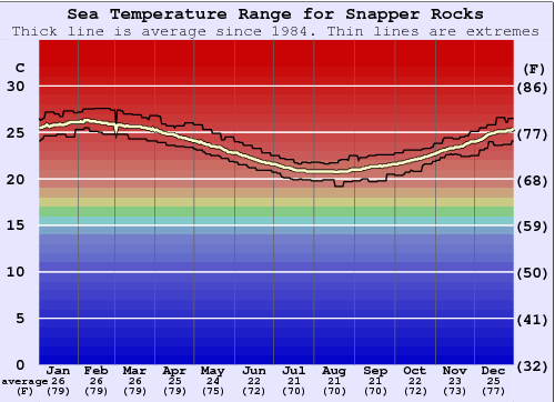 Snapper Rocks Water Temperature Graph