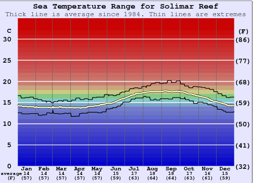 Solimar Reef Water Temperature Graph