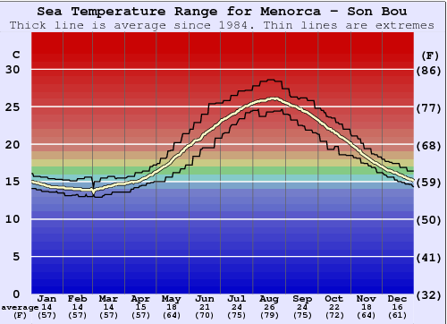 Son Bou Water Temperature Graph