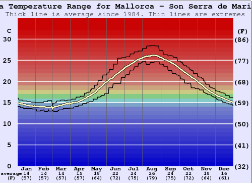 Son Serra de Marina Water Temperature Graph