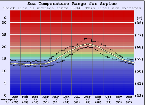 Sopico Water Temperature Graph