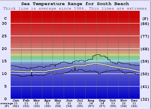 South Beach Water Temperature Graph