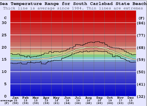 South Carlsbad State Beach Water Temperature Graph