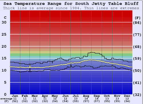 South Jetty Table Bluff Water Temperature Graph