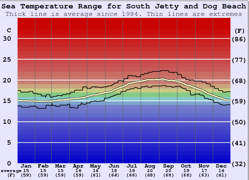 South Jetty and Dog Beach Water Temperature Graph