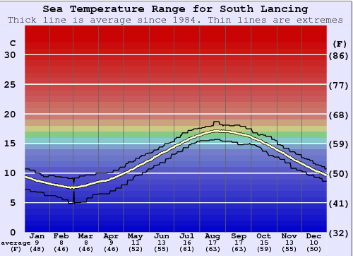 South Lancing Water Temperature Graph
