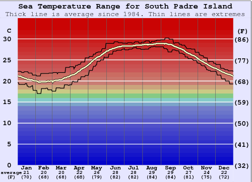 South Padre Island Water Temperature Graph