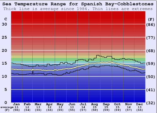 Spanish Bay-Cobblestones Water Temperature Graph