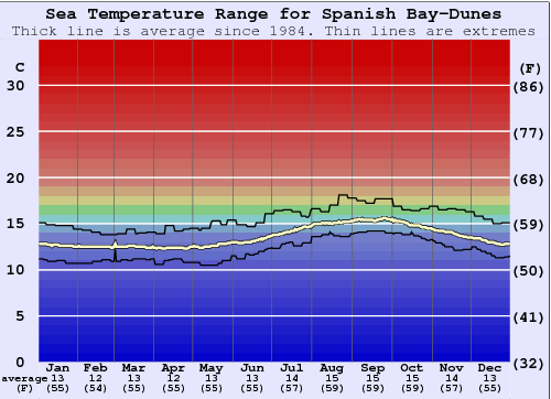 Spanish Bay-Dunes Water Temperature Graph