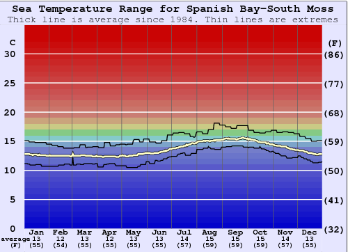 Spanish Bay-South Moss Water Temperature Graph