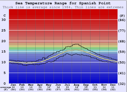Spanish Point Water Temperature Graph