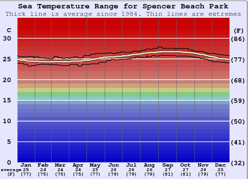 Spencer Beach Park Water Temperature Graph