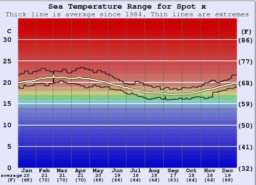 Spot x Water Temperature Graph