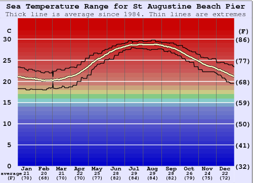 St Augustine Beach Pier Water Temperature Graph