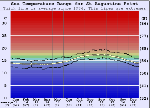 St Augustine Point Water Temperature Graph