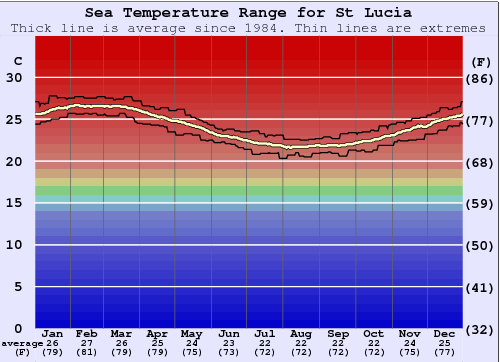 St Lucia Water Temperature Graph