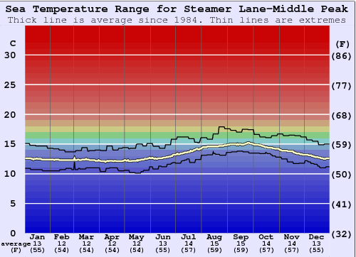 Steamer Lane-Middle Peak Water Temperature Graph