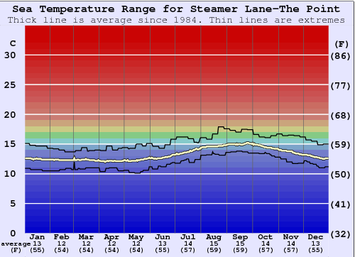 Steamer Lane-The Point Water Temperature Graph