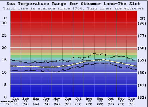 Steamer Lane-The Slot Water Temperature Graph