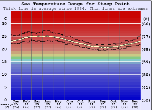 Steep Point Water Temperature Graph