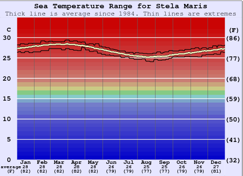 Stela Maris Water Temperature Graph