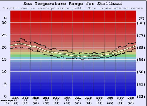 Stillbaai Water Temperature Graph