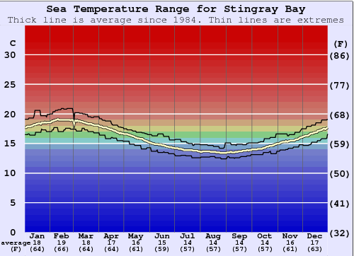 Stingray Bay Water Temperature Graph