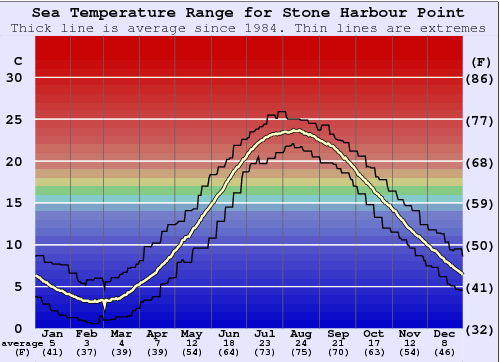 Stone Harbour Point Water Temperature Graph