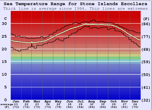 Stone Islands Escollera Water Temperature Graph
