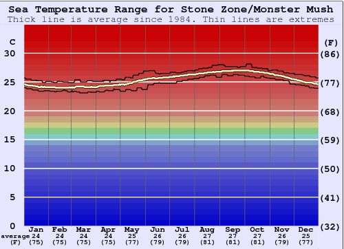 Stone Zone/Monster Mush Water Temperature Graph