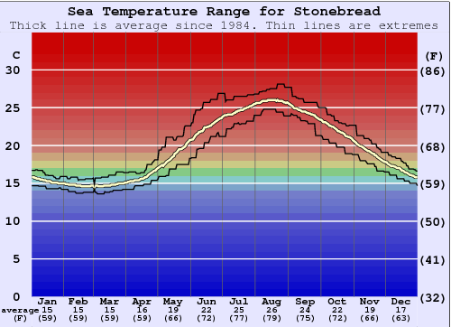 Stonebread Water Temperature Graph