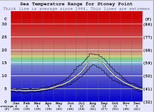 Stoney Point Water Temperature Graph