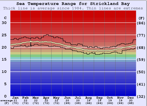 Strickland Bay Water Temperature Graph