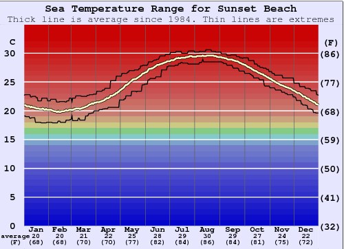 Sunset Beach Water Temperature Graph