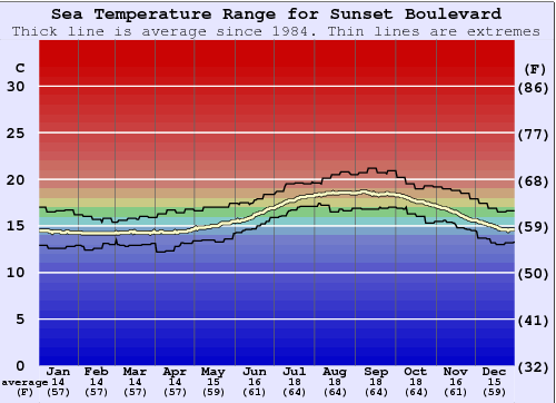 Sunset Boulevard Water Temperature Graph