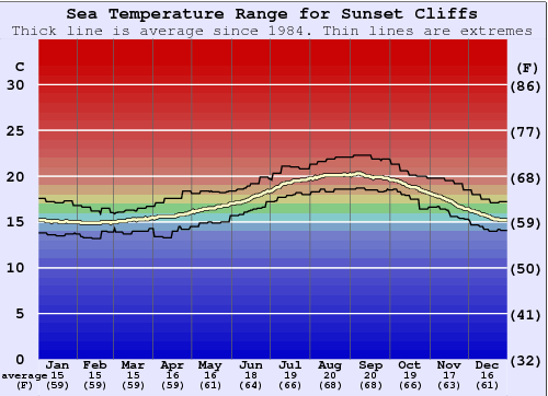 Sunset Cliffs Water Temperature Graph