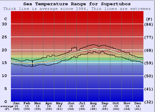 Supertubos Water Temperature Graph