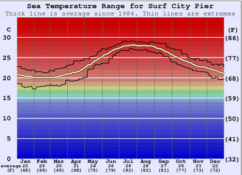 Surf City Pier Water Temperature Graph