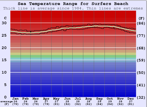 Surfers Beach Water Temperature Graph