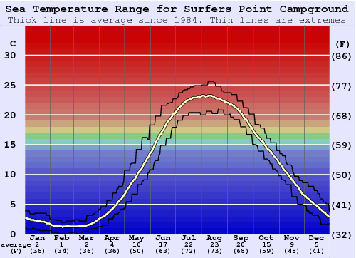 Surfers Point Campground Water Temperature Graph