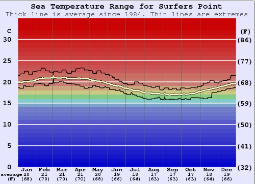 Surfers Point Water Temperature Graph