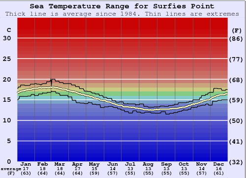 Surfies Point Water Temperature Graph