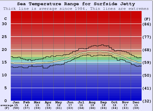 Surfside Jetty Water Temperature Graph